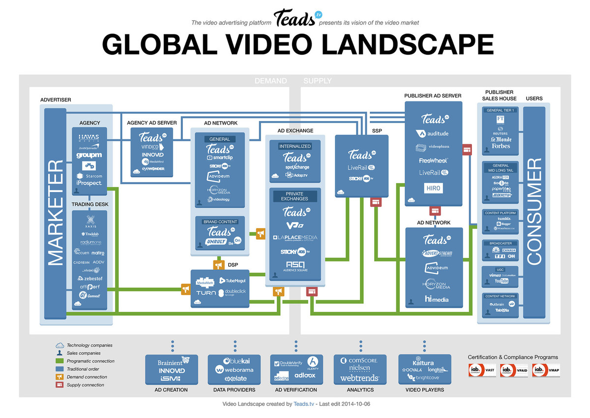 global video landscape
