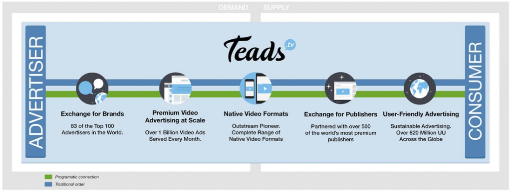 The Global Video Advertising Landscape Teads
