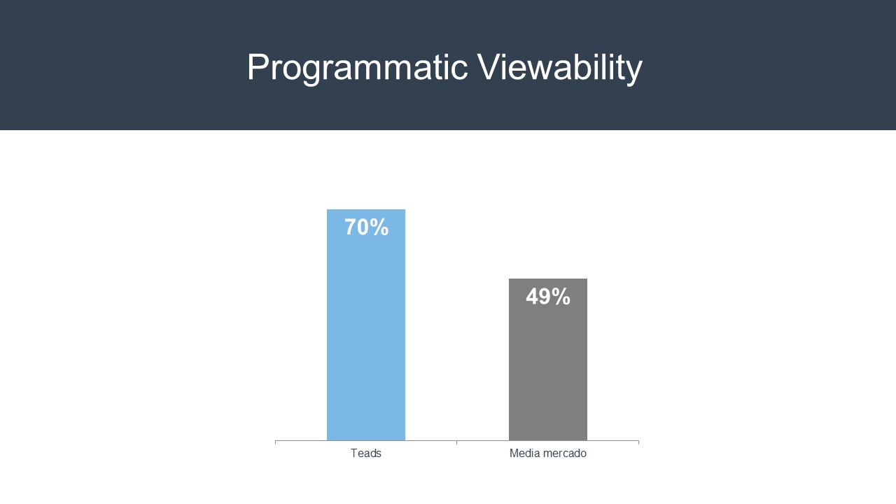 programmatic-viewability