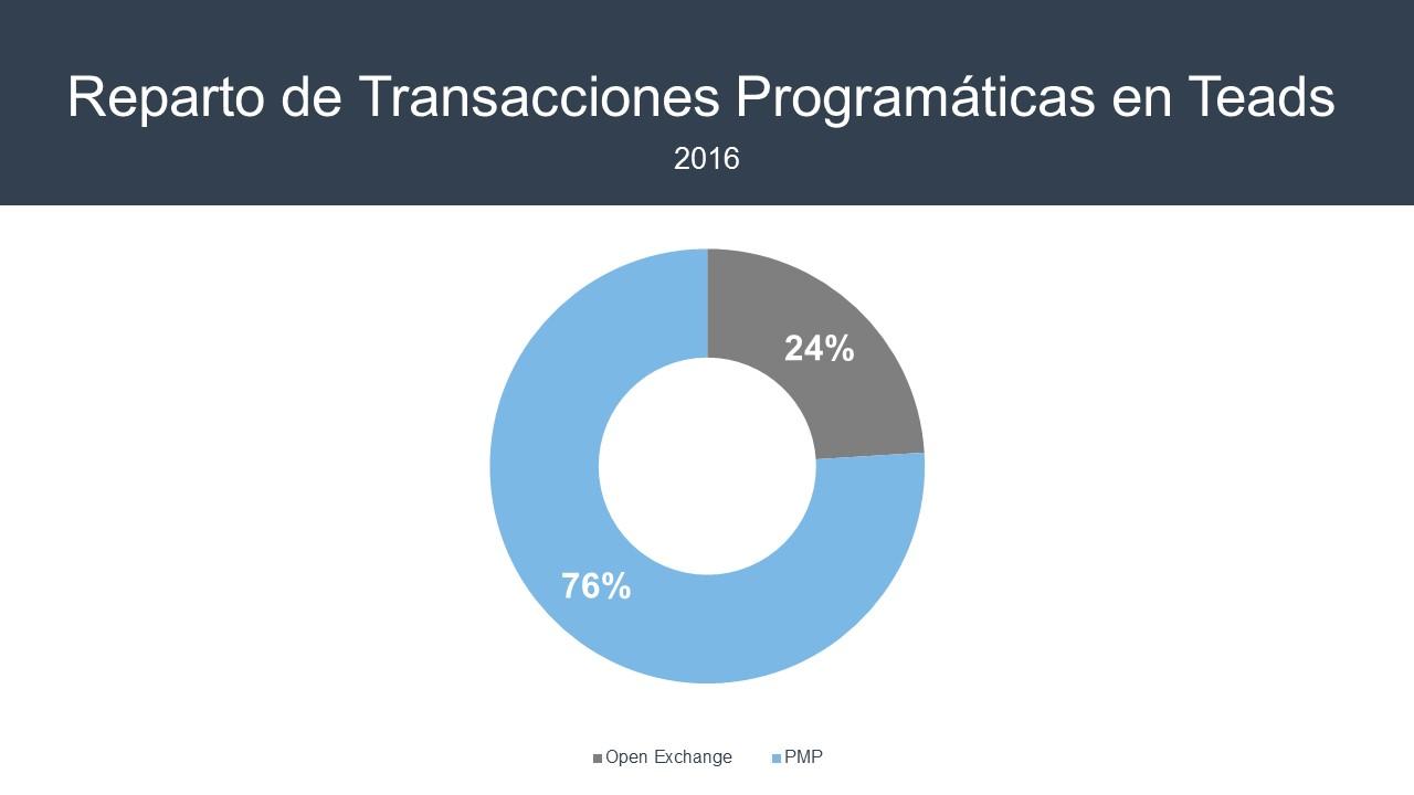 reparto-de-transacciones-programaticas_teads