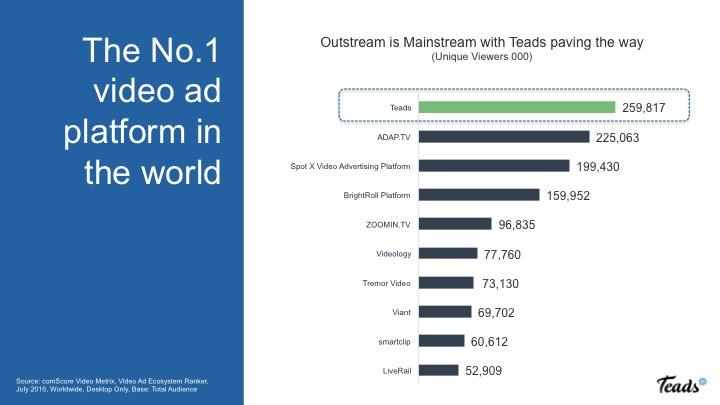 comscore-video-ad-ecosystem-ranker-july-2016_final