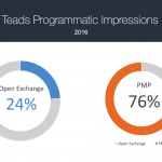 (EN) Teads Creates Massive Amounts of Premium Video Inventory within the Programmatic Ecosystem